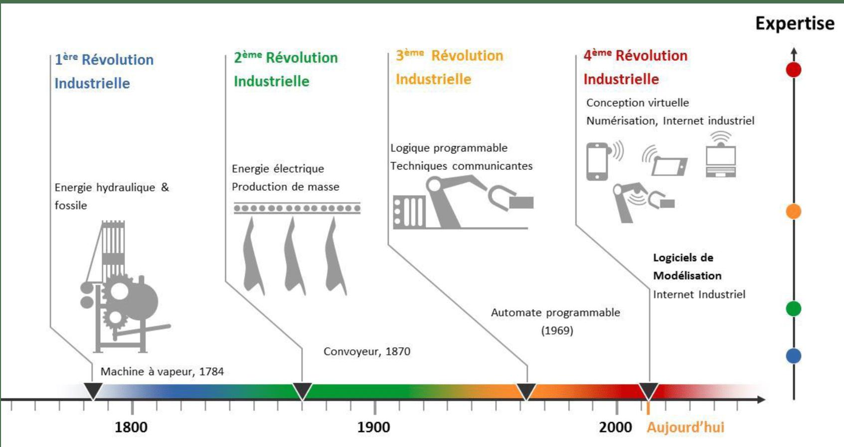 Schéma illustrant les révolutions industrielles